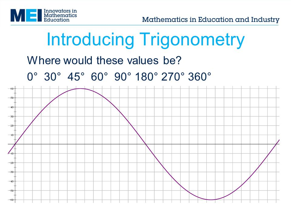 Introducing Trigonometry Where would these values be? 0° 30° 45° 60° 90° 180° 270° 360°