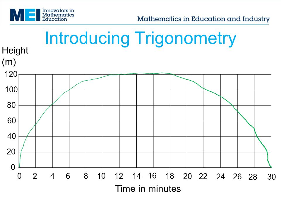 Introducing Trigonometry 024681014 16 18 2022 12 26 2830 Time in minutes Height (m) 120 80 100 20 40 60 0 24
