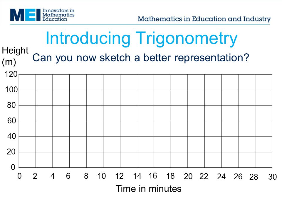 Introducing Trigonometry Can you now sketch a better representation? 024681014 16 18 2022 12 26 2830 Time in minutes Height (m) 120 80 100 20 40 60 0