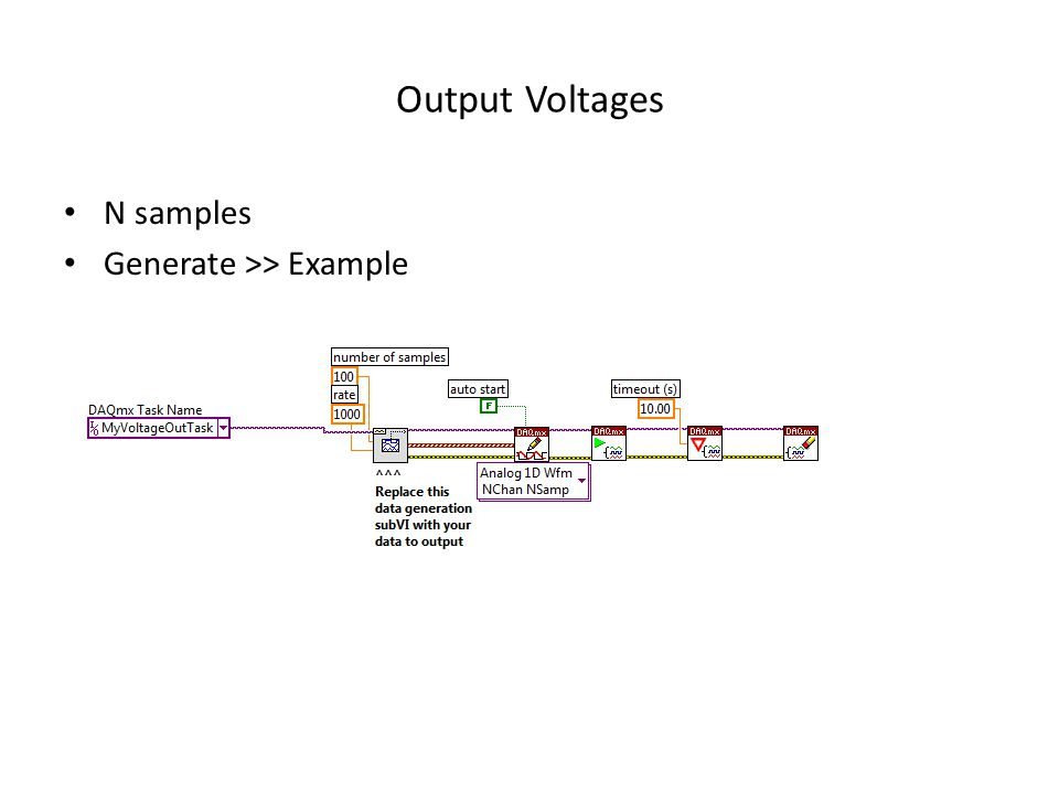 Output Voltages N samples Generate >> Example