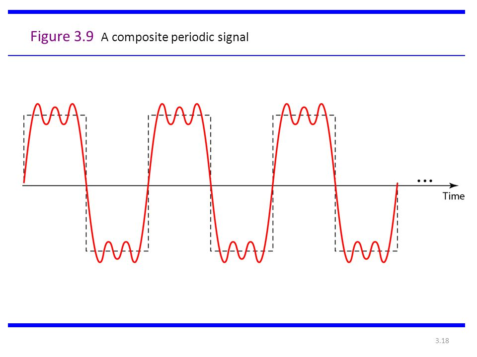 3.18 Figure 3.9 A composite periodic signal