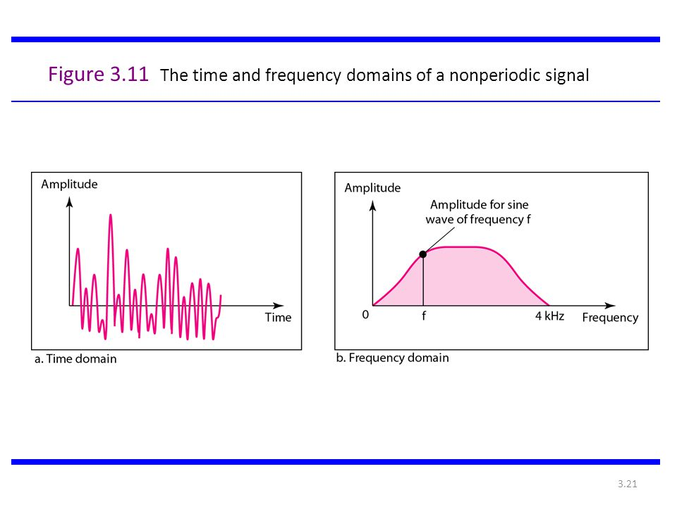3.21 Figure 3.11 The time and frequency domains of a nonperiodic signal