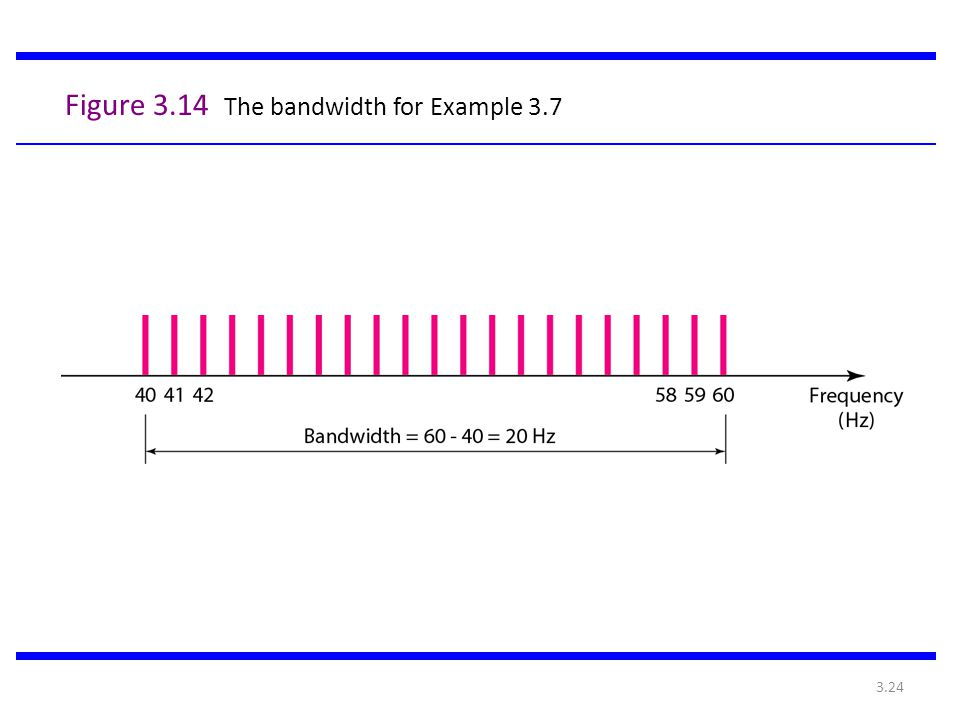 3.24 Figure 3.14 The bandwidth for Example 3.7