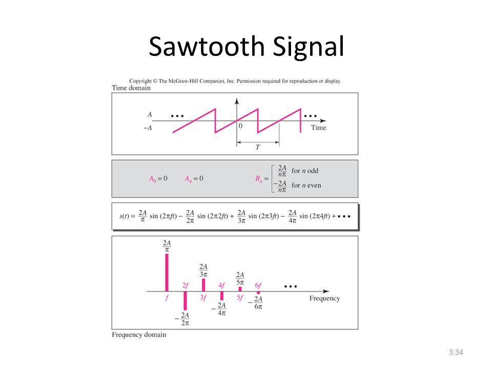 3.34 Sawtooth Signal
