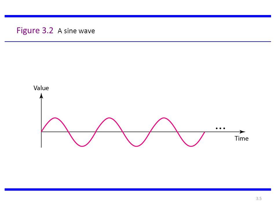 3.5 Figure 3.2 A sine wave