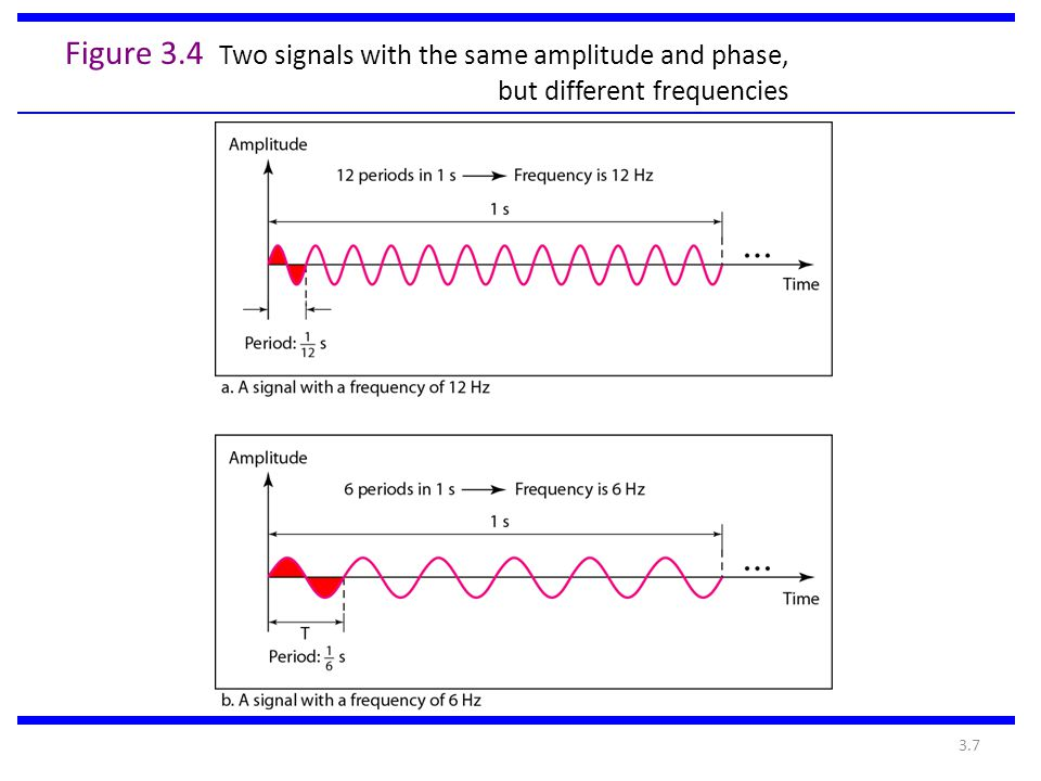 3.7 Figure 3.4 Two signals with the same amplitude and phase, but different frequencies