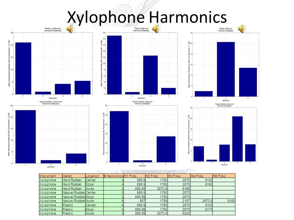Vibraphone Harmonics Dry: Wet: InstrumentMalletLocation# HarmonicsH1 dBH2 dBH3 dBH4 dBH5 dB VibraphoneBlackDry56190.8133 VibraphoneBlackWet2161.1 VibraphoneRedDry3223.51.5 VibraphoneRedWet11 VibraphoneWhiteDry4160.590.6 VibraphoneWhiteWet2251.5