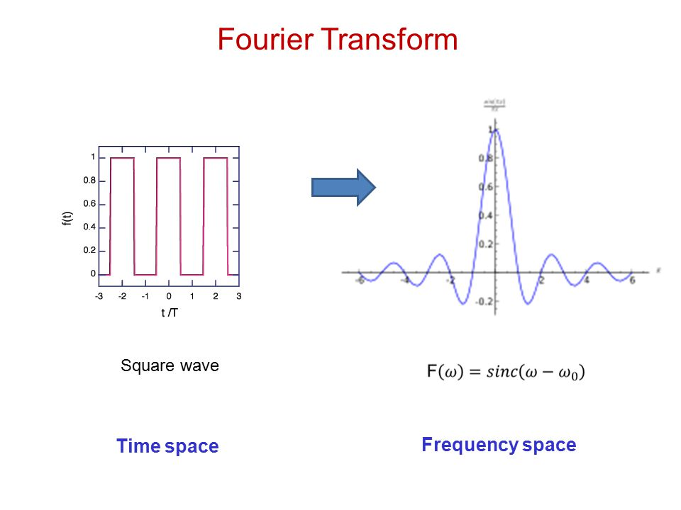 Square wave Fourier Transform Time space Frequency space