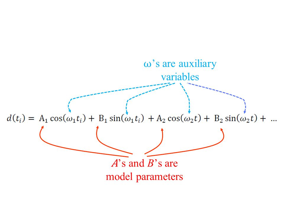 A 's and B's are model parameters ω 's are auxiliary variables