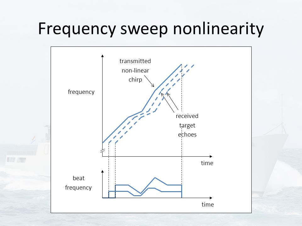 Frequency sweep nonlinearity transmitted non-linear chirp received target echoes beat frequency frequency time