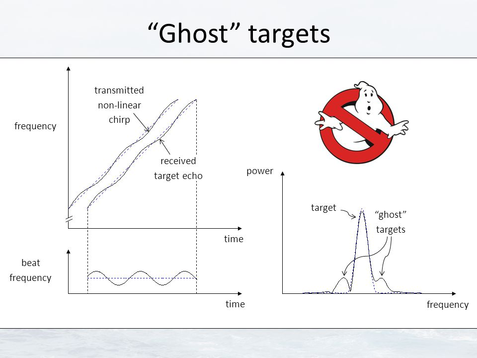 """""""Ghost"""" targets beat frequency frequency time power frequency transmitted non-linear chirp received target echo """"ghost"""" targets target"""