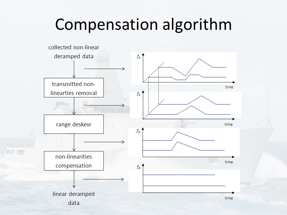 Compensation algorithm collected non-linear deramped data transmitted non- linearties removal range deskew non-linearities compensation linear derampe
