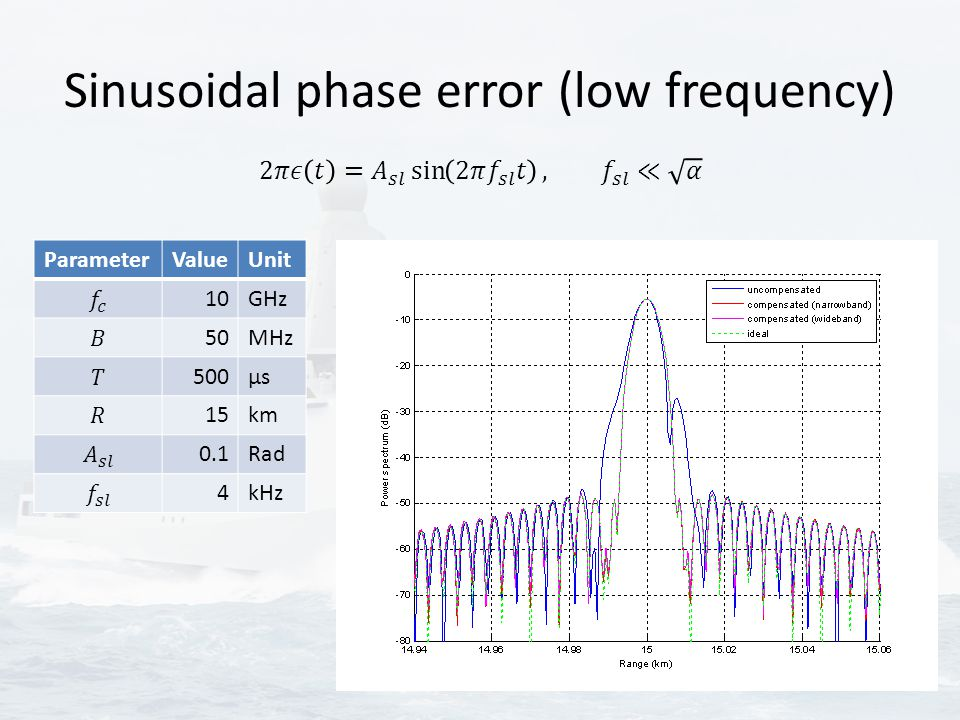 Sinusoidal phase error (low frequency) ParameterValueUnit 10GHz 50MHz 500μsμs 15km 0.1Rad 4kHz