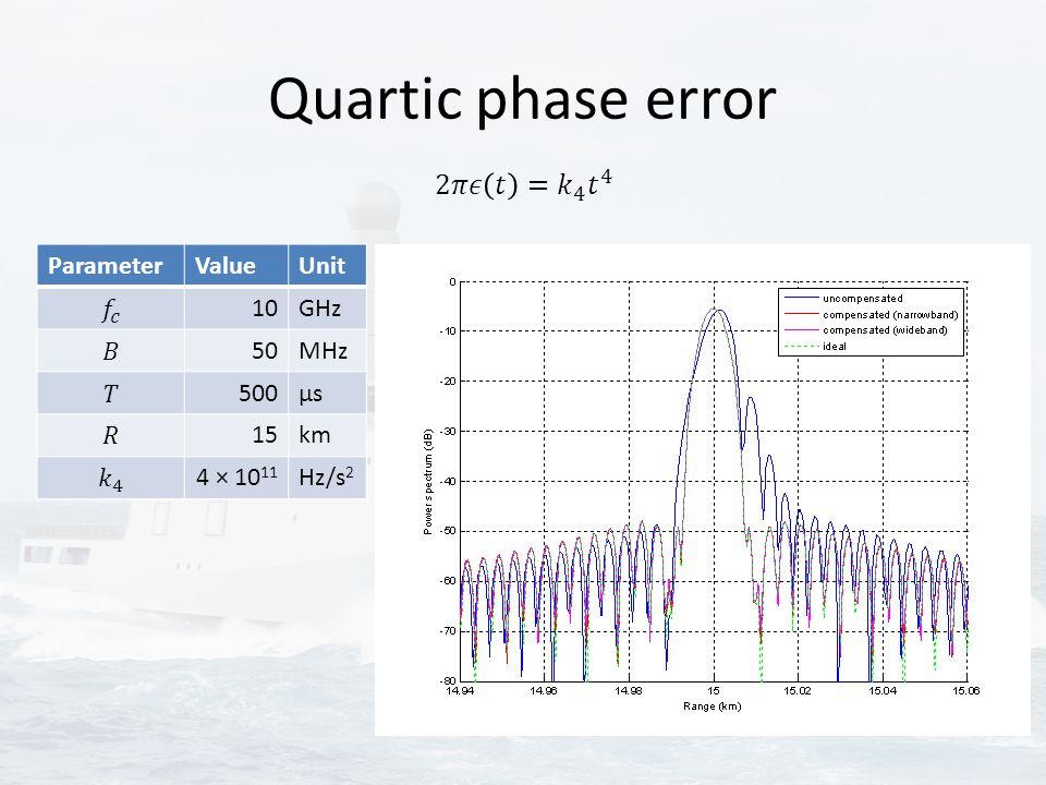 Quartic phase error ParameterValueUnit 10GHz 50MHz 500μsμs 15km 4 × 10 11 Hz/s 2