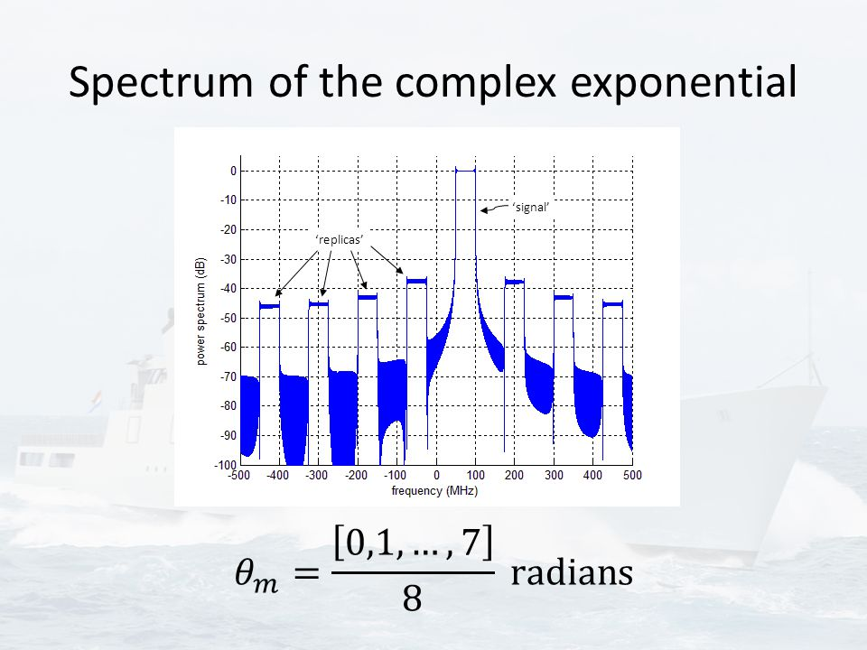 Spectrum of the complex exponential 'signal' 'replicas'