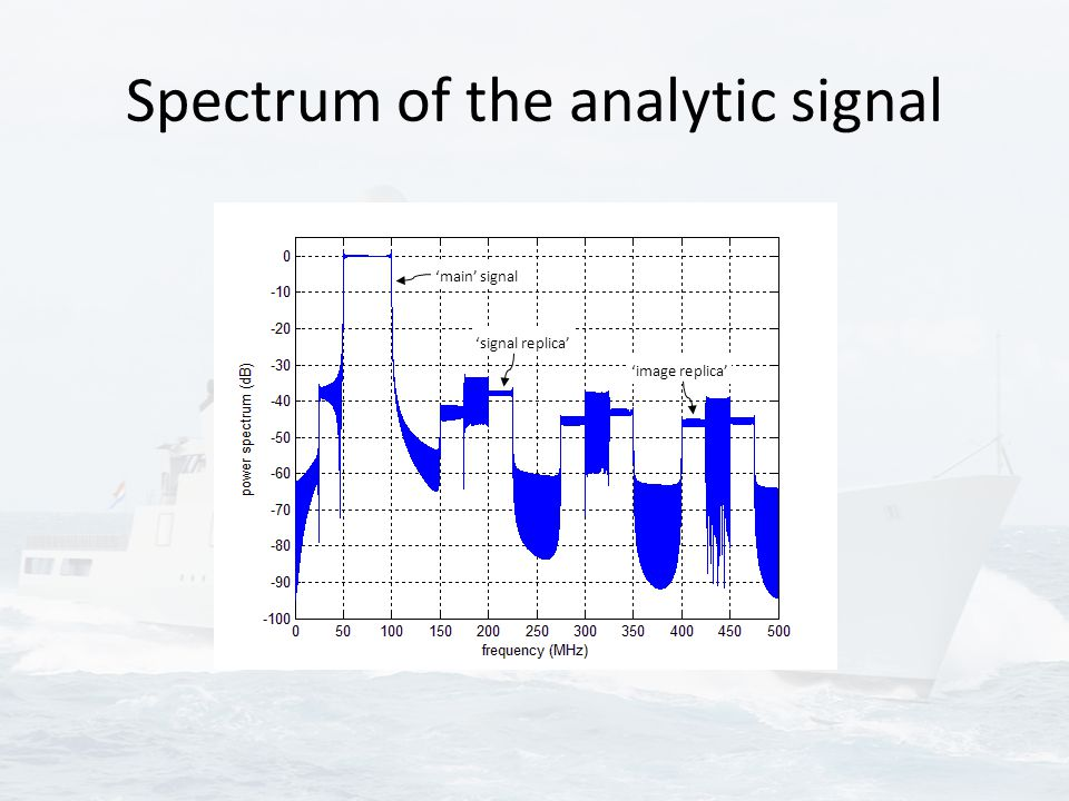 Spectrum of the analytic signal 'signal replica' 'main' signal 'image replica'