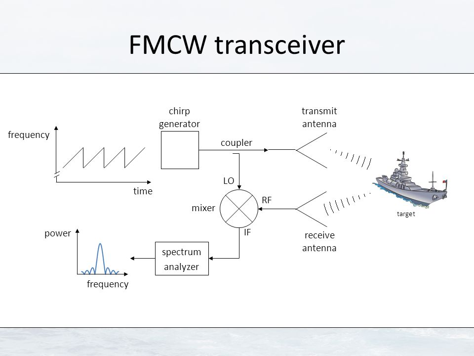 FMCW transceiver chirp generator spectrum analyzer time coupler mixer transmit antenna receive antenna target RF LO IF frequency power frequency