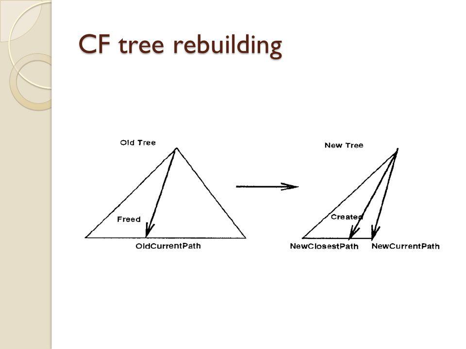 CF tree rebuilding