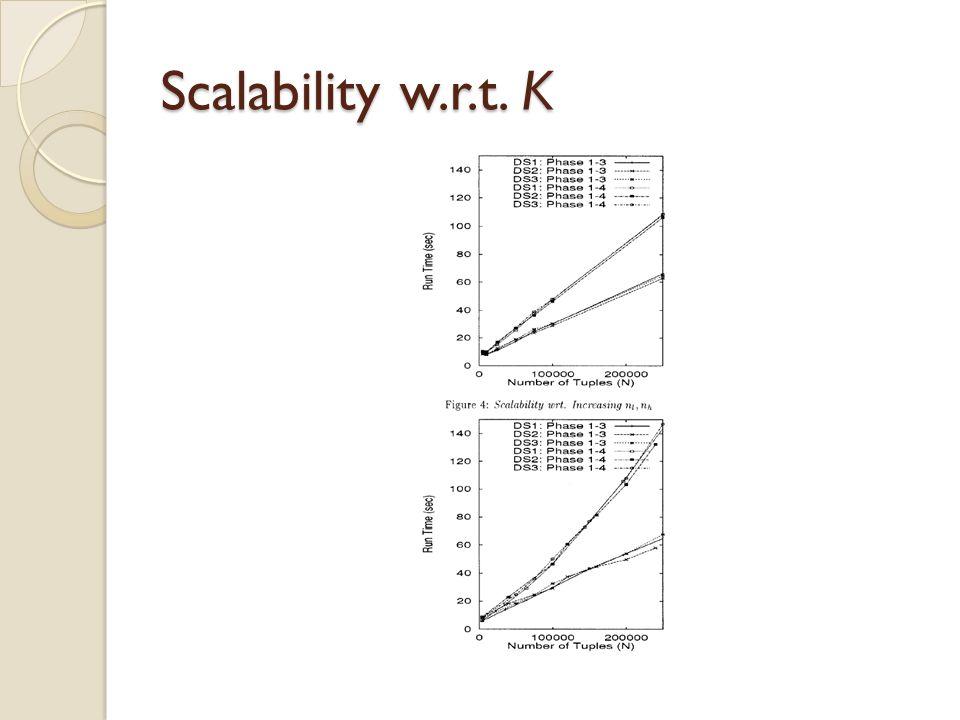 Scalability w.r.t. K