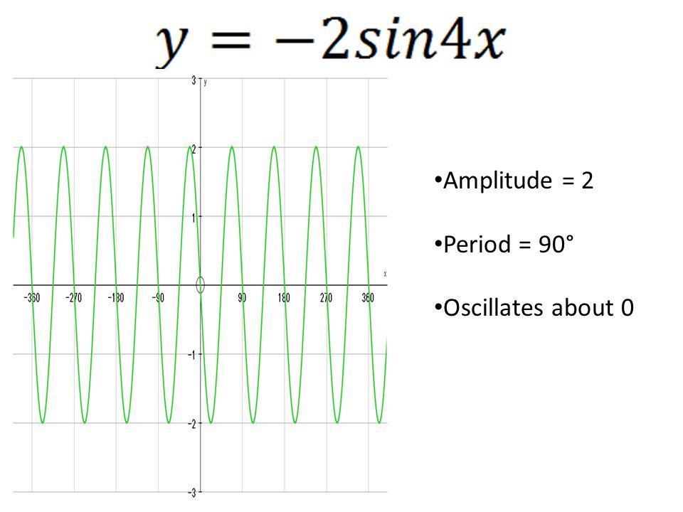 Amplitude = 2 Period = 90° Oscillates about 0