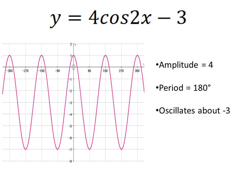 Amplitude = 4 Period = 180° Oscillates about -3