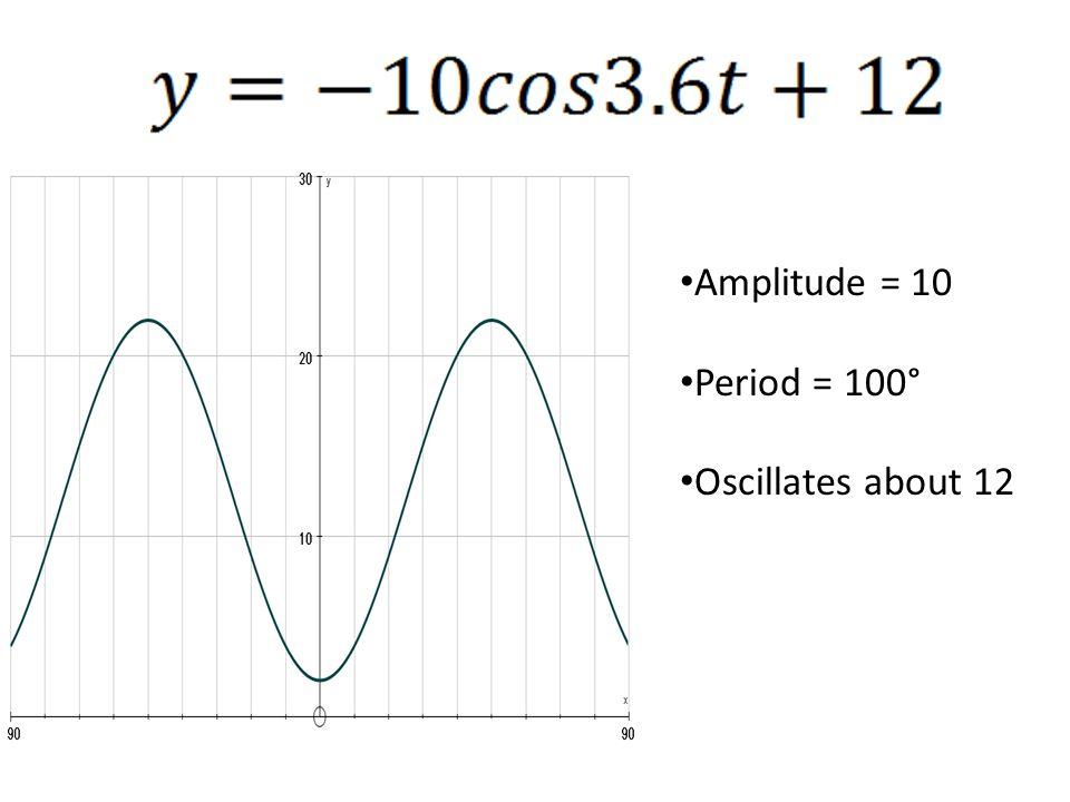 Amplitude = 10 Period = 100° Oscillates about 12
