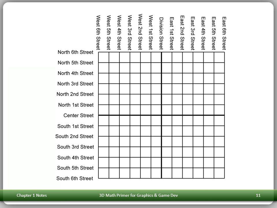 Chapter 1 Notes3D Math Primer for Graphics & Game Dev11