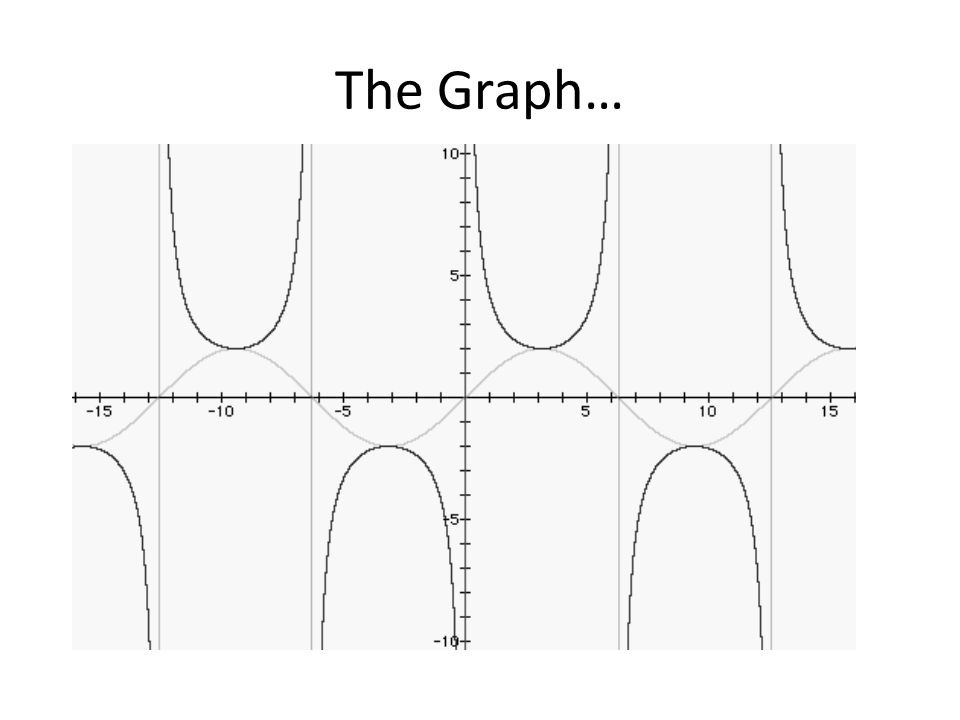 The Graph…