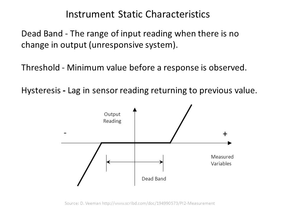Behaviour of instruments when the input signal is changing.