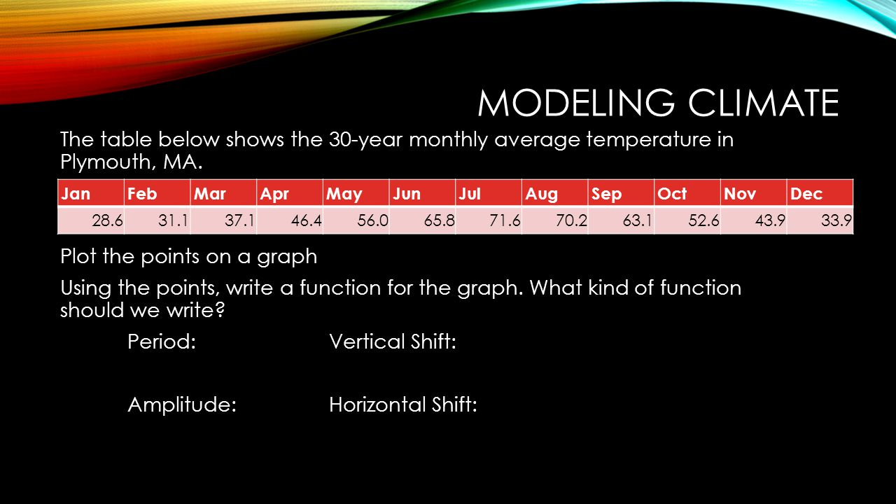 MODELING CLIMATE JanFebMarAprMayJunJulAugSepOctNovDec 28.631.137.146.456.065.871.670.263.152.643.933.9 The table below shows the 30-year monthly average temperature in Plymouth, MA.