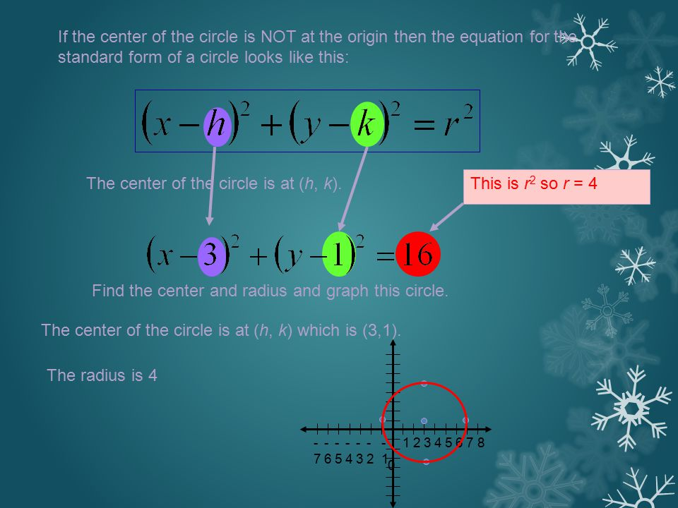 If the center of the circle is NOT at the origin then the equation for the standard form of a circle looks like this: The center of the circle is at (