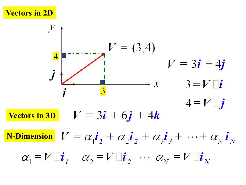 Vectors in 2D Vectors in 3D N-Dimension
