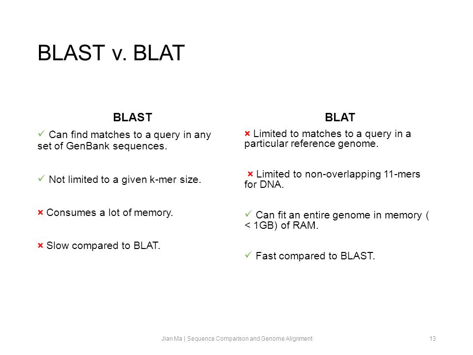 BLAST v. BLAT BLAST Can find matches to a query in any set of GenBank sequences.