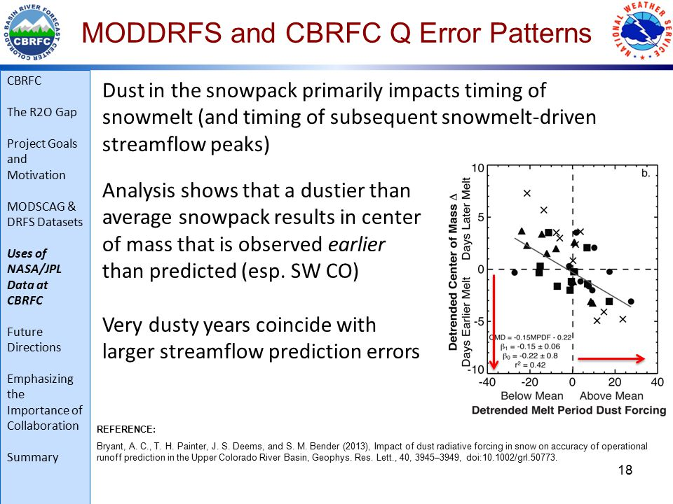 18 MODDRFS and CBRFC Q Error Patterns Dust in the snowpack primarily impacts timing of snowmelt (and timing of subsequent snowmelt-driven streamflow peaks) REFERENCE: Bryant, A.