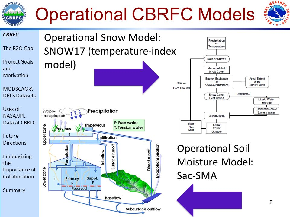 16 Timeline of MODSCAG and DRFS Use at CBRFC 2012: initial exploratory phase CBRFC set up NRT processing of data from JPL both groups began learning what they had gotten themselves into 2013: semi-quantitative use of MODSCAG fSCA at CBRFC  binary indicator of snow presence (or lack of)  add/subtract small amount of SWE historical analysis of patterns in streamflow prediction errors and MODDRFS dust-on-snow data (Annie Bryant PhD work) 3 week visit to CBRFC during melt season by JPL's Annie Bryant 2014: added another version of MODSCAG fSCA to toolbox automated alerts of model vs.