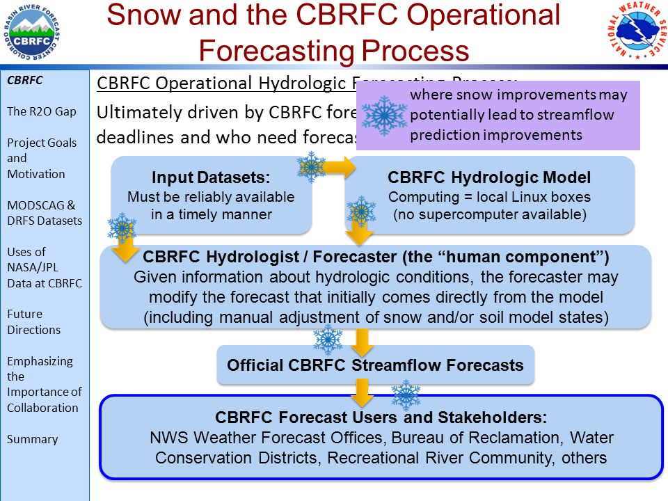 Snow and the CBRFC Operational Forecasting Process CBRFC Operational Hydrologic Forecasting Process: Ultimately driven by CBRFC forecast users, who have decision deadlines and who need forecasts consistently and reliably 9 CBRFC Hydrologist / Forecaster (the human component ) Given information about hydrologic conditions, the forecaster may modify the forecast that initially comes directly from the model (including manual adjustment of snow and/or soil model states) CBRFC Hydrologist / Forecaster (the human component ) Given information about hydrologic conditions, the forecaster may modify the forecast that initially comes directly from the model (including manual adjustment of snow and/or soil model states) Official CBRFC Streamflow Forecasts CBRFC Forecast Users and Stakeholders: NWS Weather Forecast Offices, Bureau of Reclamation, Water Conservation Districts, Recreational River Community, others CBRFC Forecast Users and Stakeholders: NWS Weather Forecast Offices, Bureau of Reclamation, Water Conservation Districts, Recreational River Community, others Input Datasets: Must be reliably available in a timely manner Input Datasets: Must be reliably available in a timely manner CBRFC Hydrologic Model Computing = local Linux boxes (no supercomputer available) CBRFC Hydrologic Model Computing = local Linux boxes (no supercomputer available) where snow improvements may potentially lead to streamflow prediction improvements CBRFC The R2O Gap Project Goals and Motivation MODSCAG & DRFS Datasets Uses of NASA/JPL Data at CBRFC Future Directions Emphasizing the Importance of Collaboration Summary