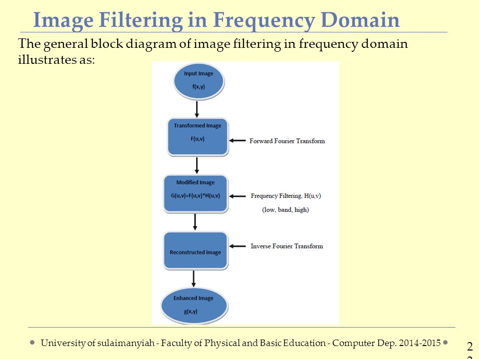 Image Filtering in Frequency Domain 2222 The general block diagram of image filtering in frequency domain illustrates as: University of sulaimanyiah - Faculty of Physical and Basic Education - Computer Dep.
