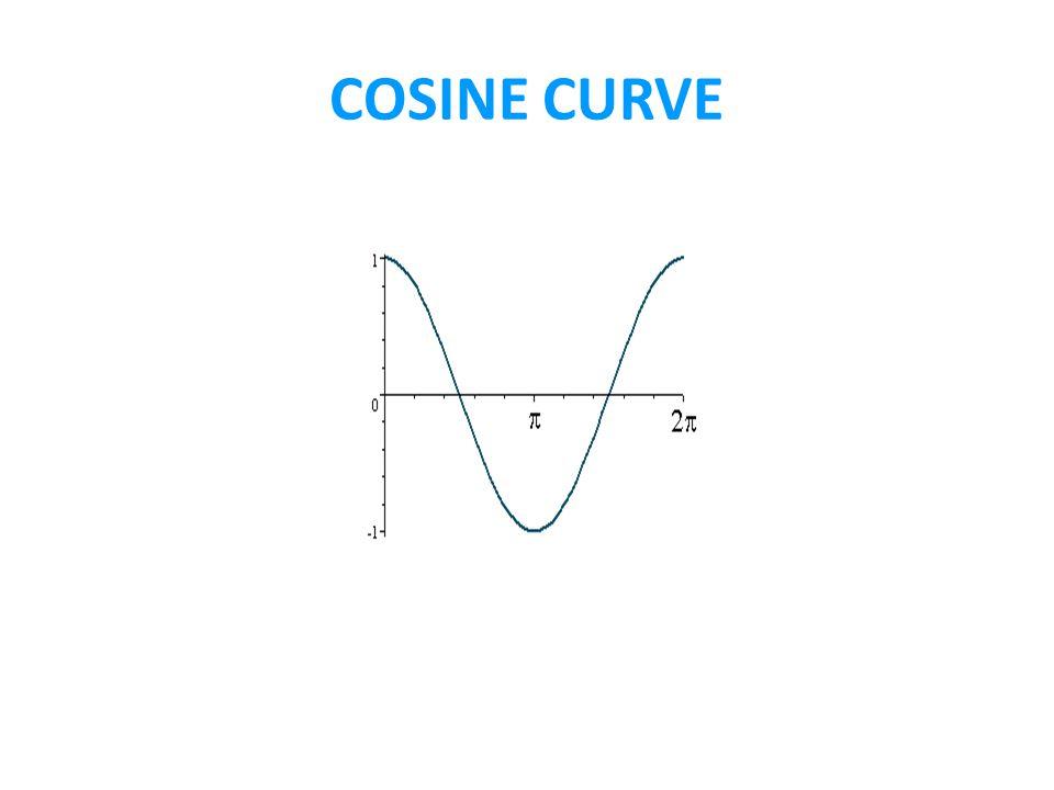 COSINE CURVE