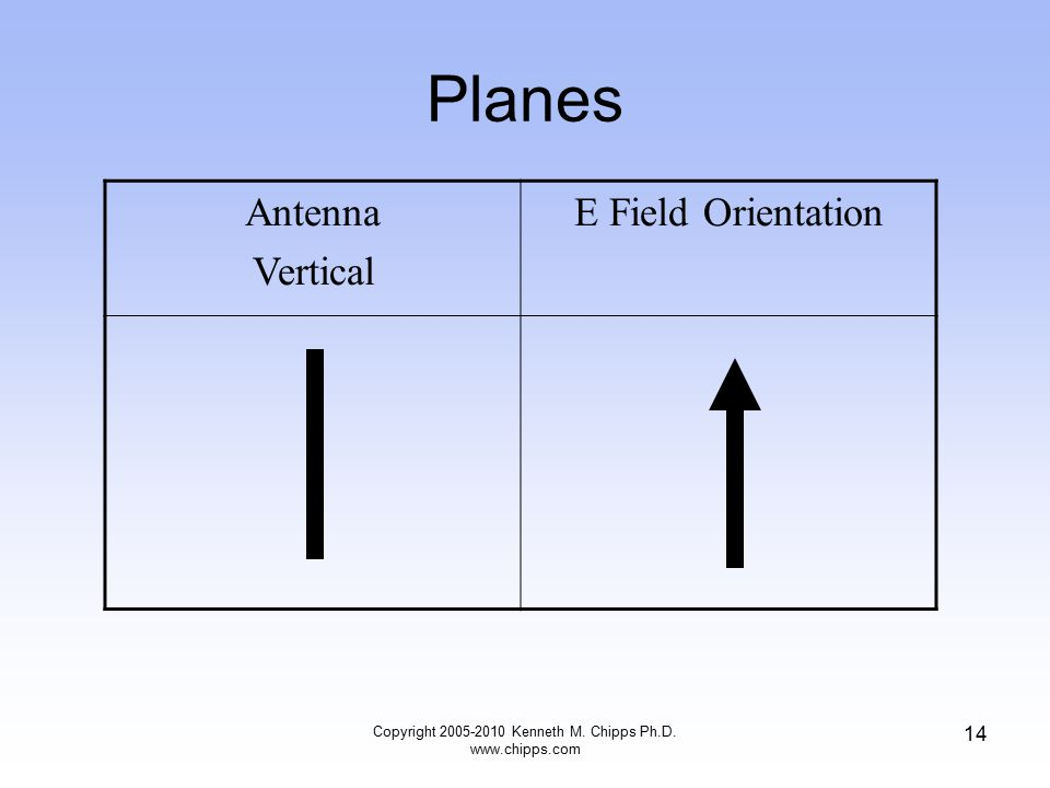 Planes Antenna Vertical E Field Orientation Copyright 2005-2010 Kenneth M. Chipps Ph.D. www.chipps.com 14