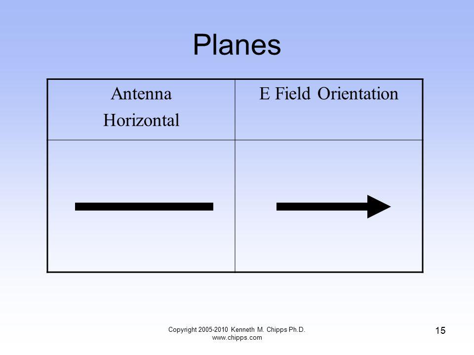 Planes Antenna Horizontal E Field Orientation Copyright 2005-2010 Kenneth M. Chipps Ph.D. www.chipps.com 15
