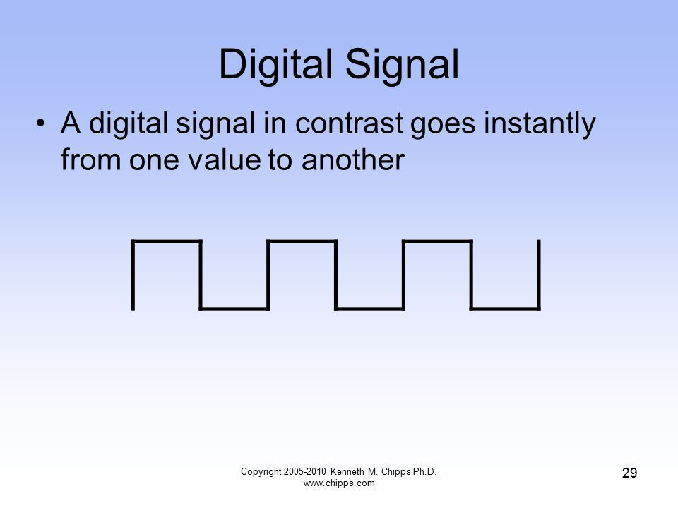 Digital Signal A digital signal in contrast goes instantly from one value to another Copyright 2005-2010 Kenneth M. Chipps Ph.D. www.chipps.com 29