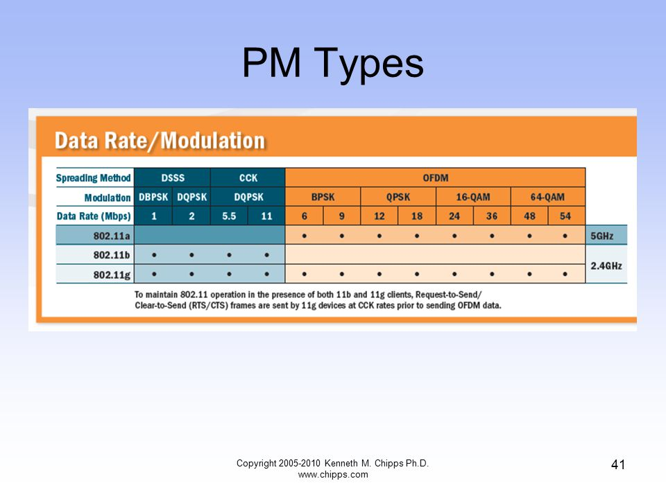 PM Types Copyright 2005-2010 Kenneth M. Chipps Ph.D. www.chipps.com 41