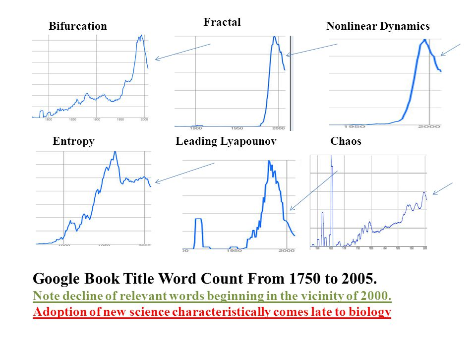 Bifurcation Entropy Fractal Leading Lyapounov Nonlinear Dynamics Chaos Google Book Title Word Count From 1750 to 2005.
