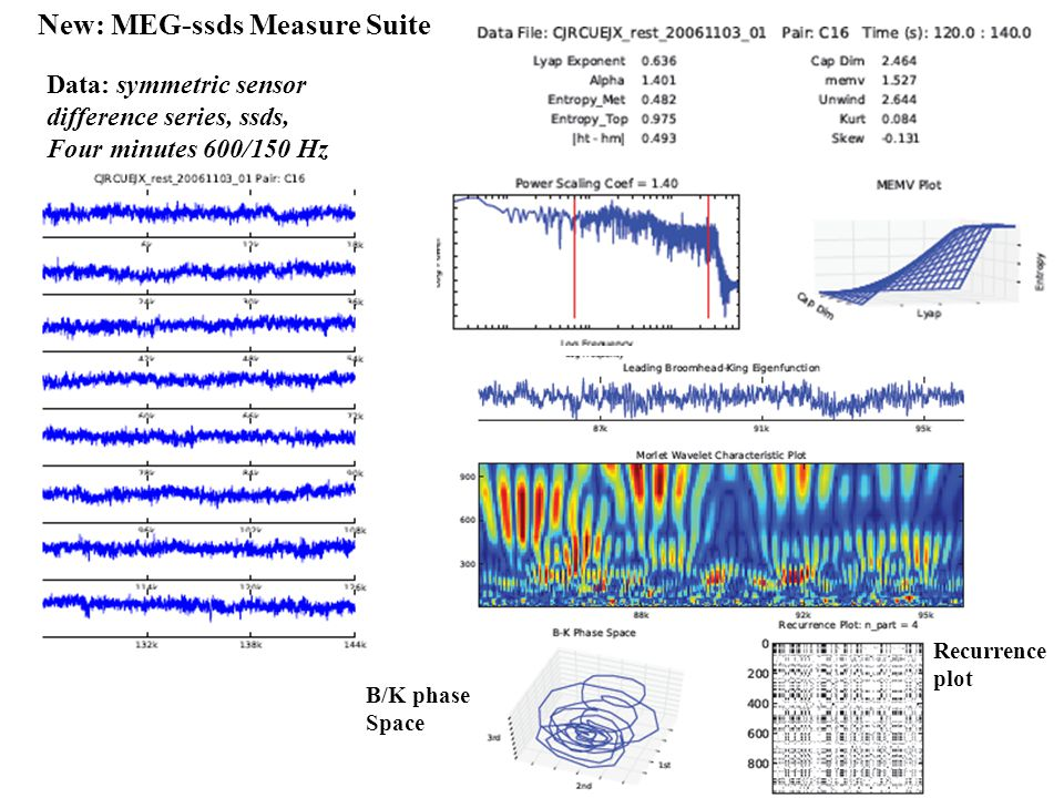 Data: symmetric sensor difference series, ssds, Four minutes 600/150 Hz Recurrence plot B/K phase Space New: MEG-ssds Measure Suite