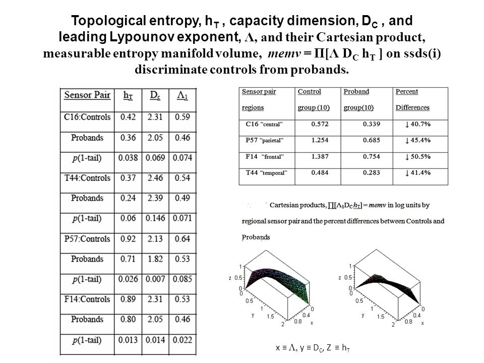 Topological entropy, h T, capacity dimension, D C, and leading Lypounov exponent, Λ, and their Cartesian product, measurable entropy manifold volume, memv = Π[Λ D C h T ] on ssds(i) discriminate controls from probands.