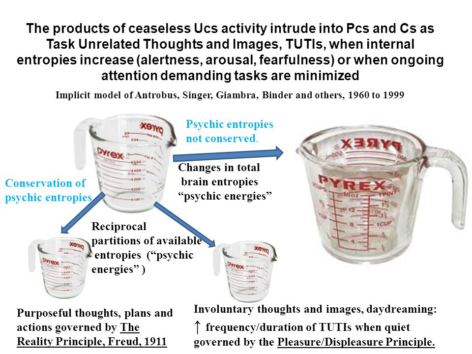The products of ceaseless Ucs activity intrude into Pcs and Cs as Task Unrelated Thoughts and Images, TUTIs, when internal entropies increase (alertness, arousal, fearfulness) or when ongoing attention demanding tasks are minimized Implicit model of Antrobus, Singer, Giambra, Binder and others, 1960 to 1999 Changes in total brain entropies psychic energies Purposeful thoughts, plans and actions governed by The Reality Principle, Freud, 1911 Involuntary thoughts and images, daydreaming: ↑ frequency/duration of TUTIs when quiet governed by the Pleasure/Displeasure Principle.