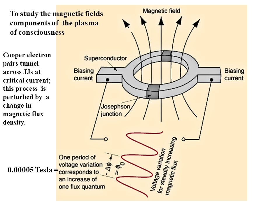 0.00005 Tesla = Cooper electron pairs tunnel across JJs at critical current; this process is perturbed by a change in magnetic flux density.