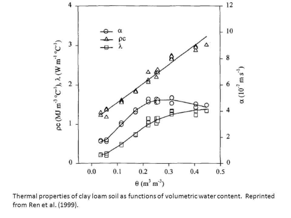 Thermal properties of clay loam soil as functions of volumetric water content. Reprinted from Ren et al. (1999).