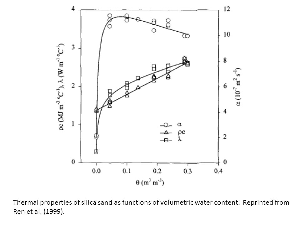 Thermal properties of silica sand as functions of volumetric water content. Reprinted from Ren et al. (1999).
