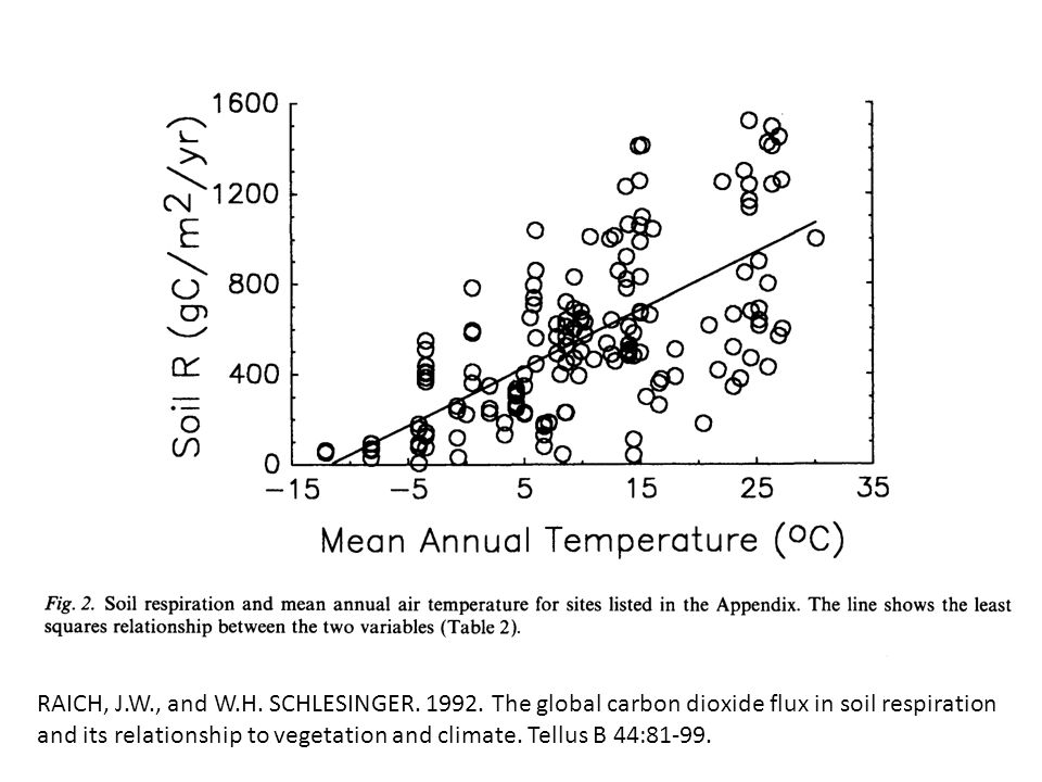 Energy balance components measured above a corn residue covered soil surface in 1994 at a site near Ames, Iowa.